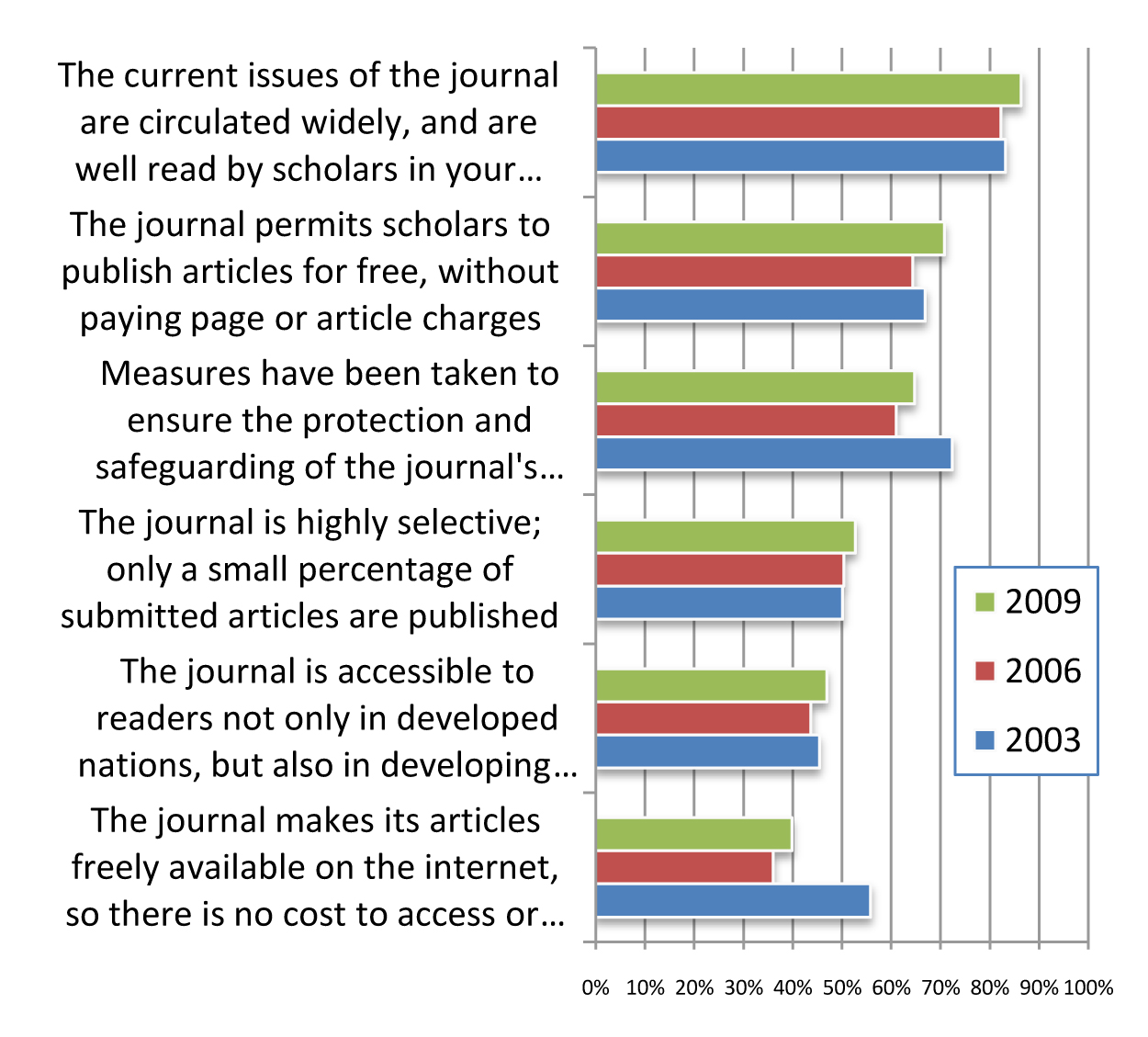 "Figure 23 from ITHAKA: ""Faculty Survey 2009: Key Strategic Insights for Libraries, Publishers, and Societies."" Roger C. Schonfeld (manager of research) and Ross Housewright (analyst). [Formerly http://www.ithaka.org/ithaka-s-r/research/faculty-surveys-2000-2009/faculty-survey-2009]."