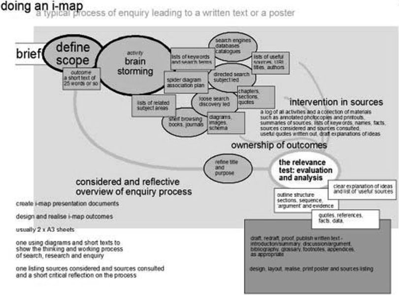 Doing an I-Map:: A Typical Process of Enquiry Leading to a Written Text or Poster.