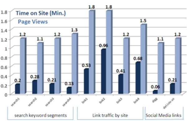 Fig. 3.: Time on site and page views