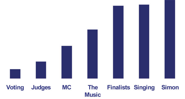 Fig. 4.: Attributes of engagement—American Idol 2. (From Initiative/MIT/FOX/Hindsite—April/May 2003 Expression Research.)