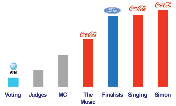 Fig. 5.: Leveraging program equities—American Idol 2. (From Initiative/MIT/FOX/Hindsite—April/May 2003 Expression Research.)