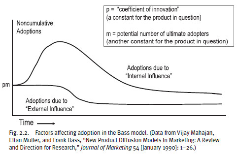 Concept 2 Model D >> When Media Are New: Understanding the Dynamics of New Media Adoption and Use