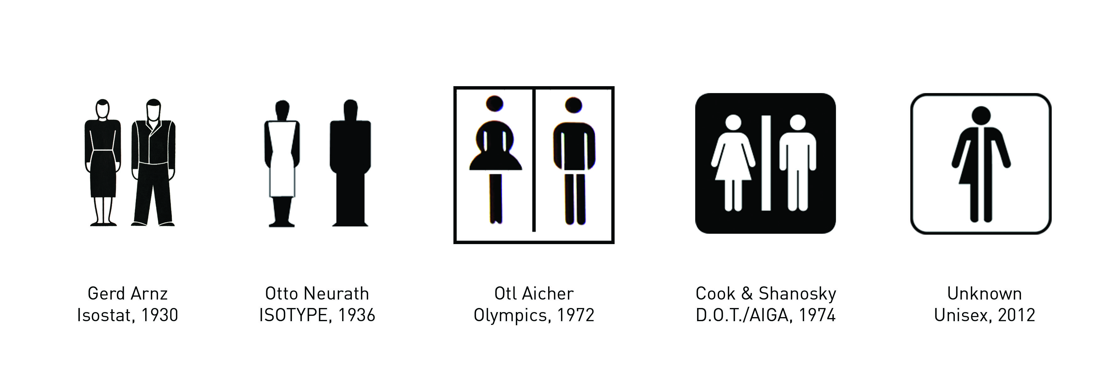 Figure 13.: he Evolution of Indexical Restroom Figures: The convention of exaggerating the woman's skirt to gender-mark the female restroom figure forever changed the way we interpret human icons in visual signage. Source: Dobson, T. 2016.