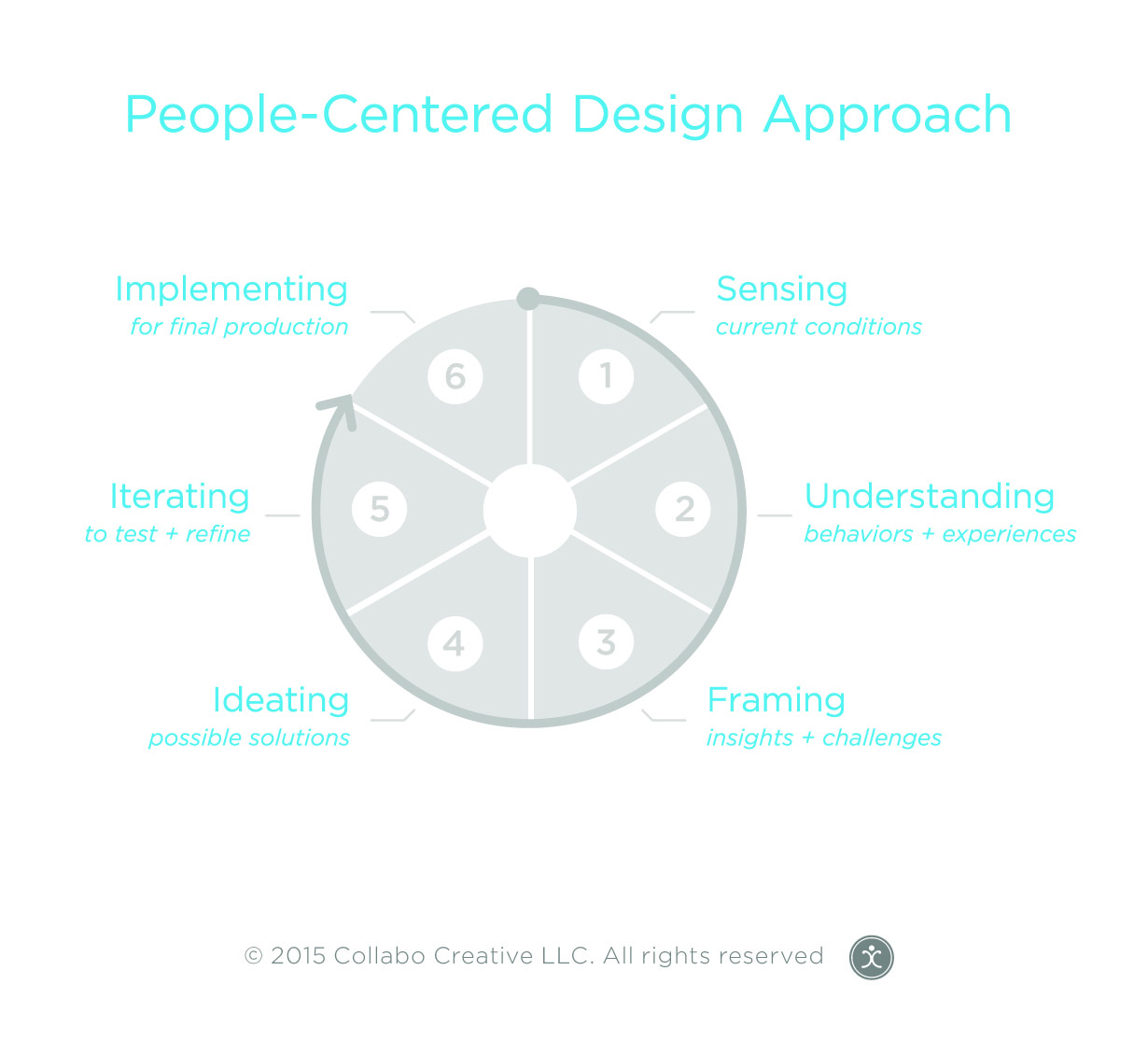 Figure 1.: This diagram depicts Collabo Creative's People-Centered Design Process. (Collabo Creative is a strategy and service design consultancy based in Indianapolis, Indiana, USA founded and operated by the authors that also fosters workshops that immerse participants from a variety of disciplines in innovative activities.)