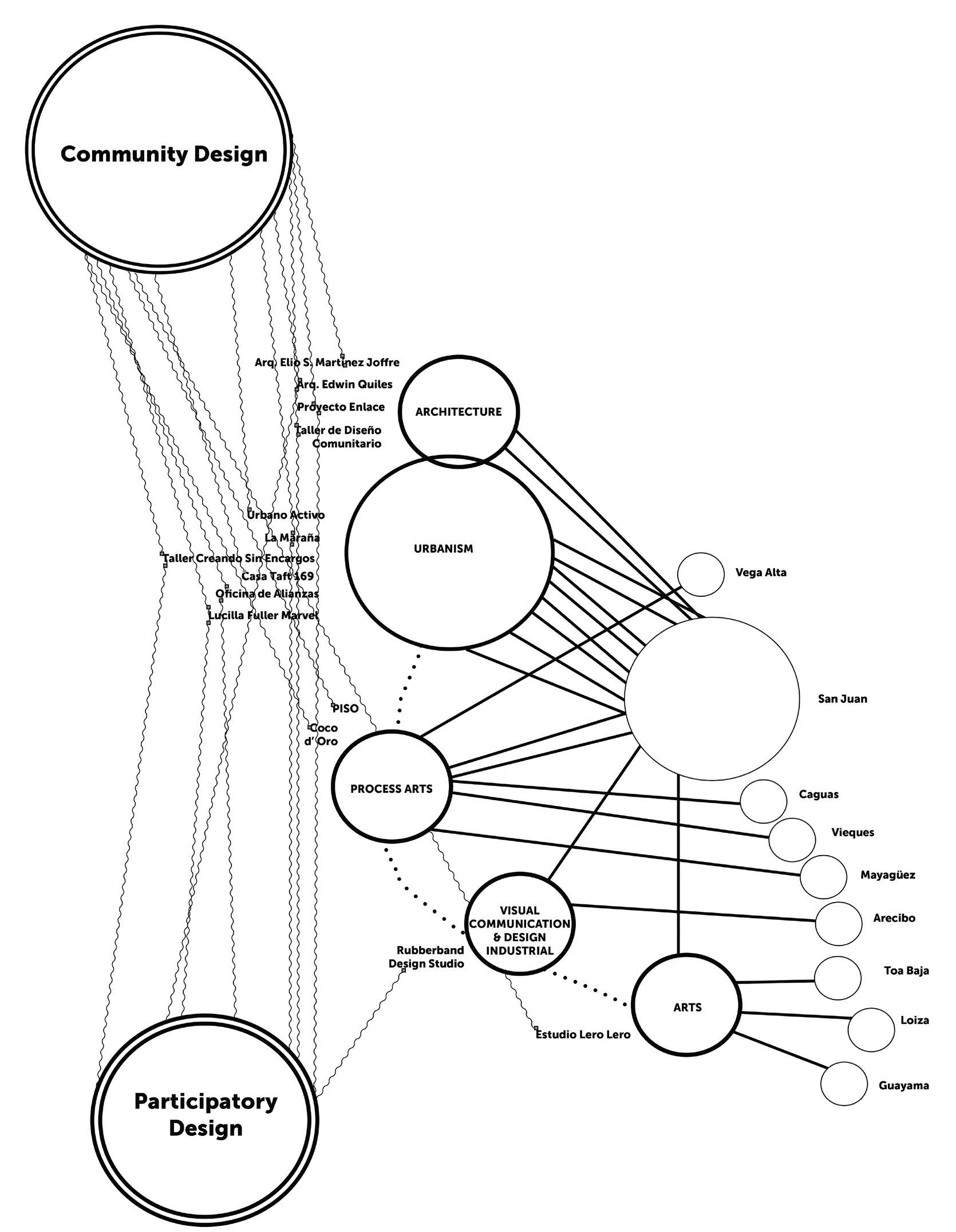 "Figure 5: A mapping diagram depicting the focus and methodologies of the ""Listening to Their Voices"" projects, based on data gathered from all of the participants in the exhibition. The size of each circle indicates the frequency of occurrence of particular themes, approaches and methods. (O'Neill, 2016)"