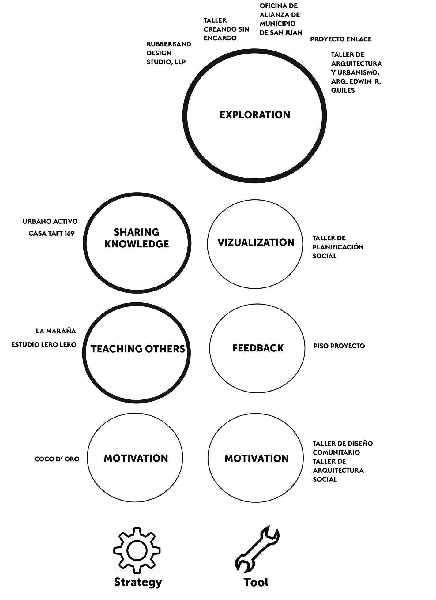 "Figure 6: This map depicts the types of tools and strategic approaches utilized by the 14 participants in the ""Listening to Their Voices"" exhibition. It is important to note that the categorical depictions of ""strategies"" and ""tools"" that appears here guided the eventual creation of the ""toolkit"" that was comprised of a set of 14 playing card-sized cards that were used to help exhibition participants articulate how they had engaged in the Community or Participatory Design methods that guided the development of their particular projects."