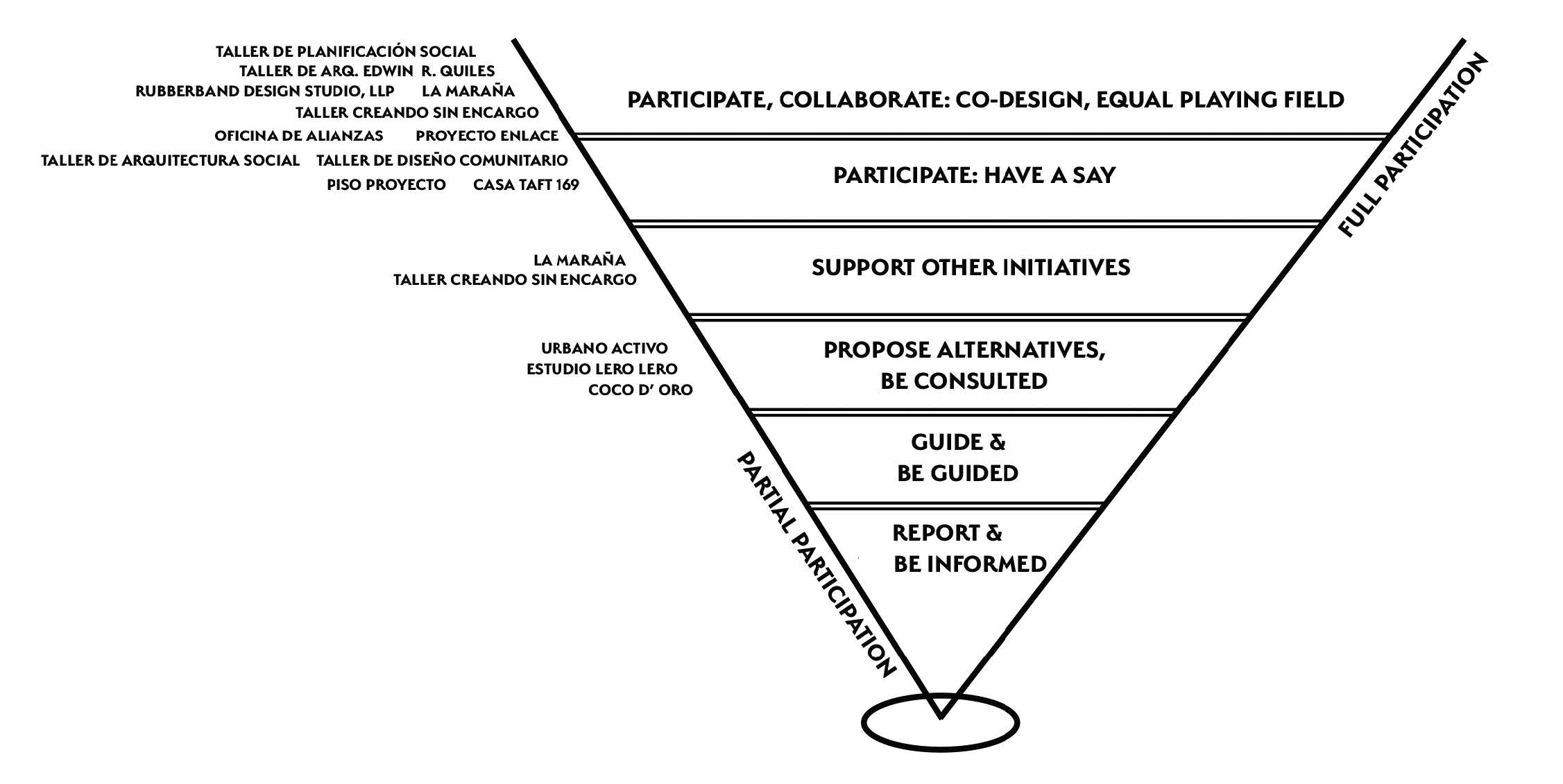 "Figure 7: The Six Modes of Participation (Rivera, O'Neill, 2016). A higher level indicates a more participation on the part of those involved with the development of a given project. The authors could not find a participatory model that applied to all the participants of ""Listening to Their Voices,"" so they created their own."
