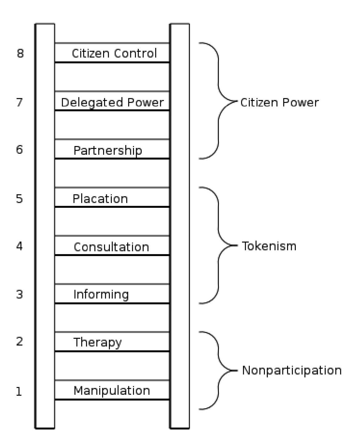 "Figure 10: The Ladder of Citizen Participation was designed in 1969 by then special assistant to the U.S. Department of Housing, Education and Welfare (""HUD"") Sherry Arnstein. She used it to support a set of ideas she promoted in a white paper of the same name that was published the same year in the Journal of the American Association. Among other key points that she articulated in this paper, Arnstein argued that some participation initiatives that appeared to involve the participation of citizens from a given community were merely rhetorical (these were described as the bottom rungs of the ladder in the sub-category titled ""Nonparticipation"")."