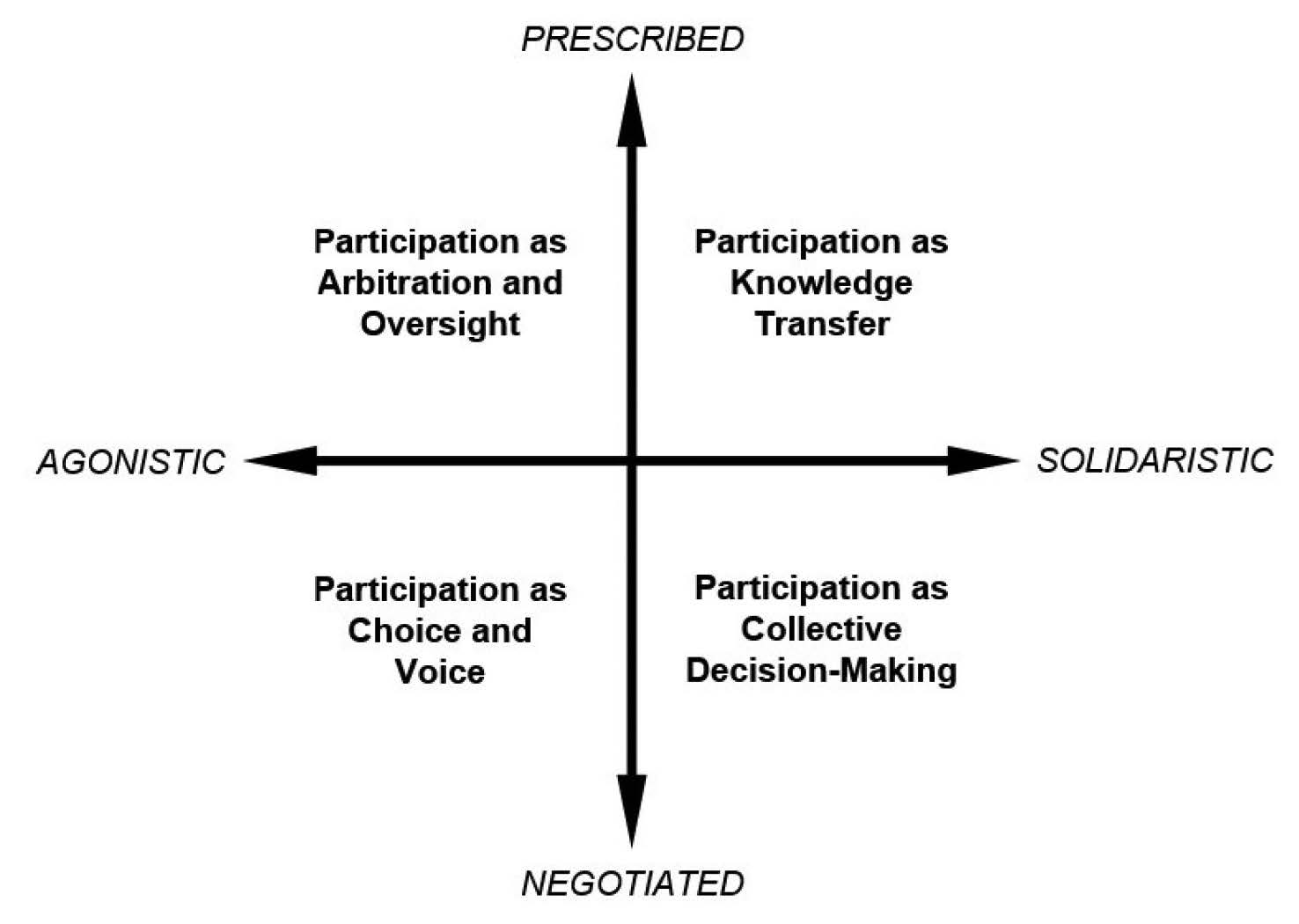 Figure 11: Four Modes of Participation in Policy Decisions