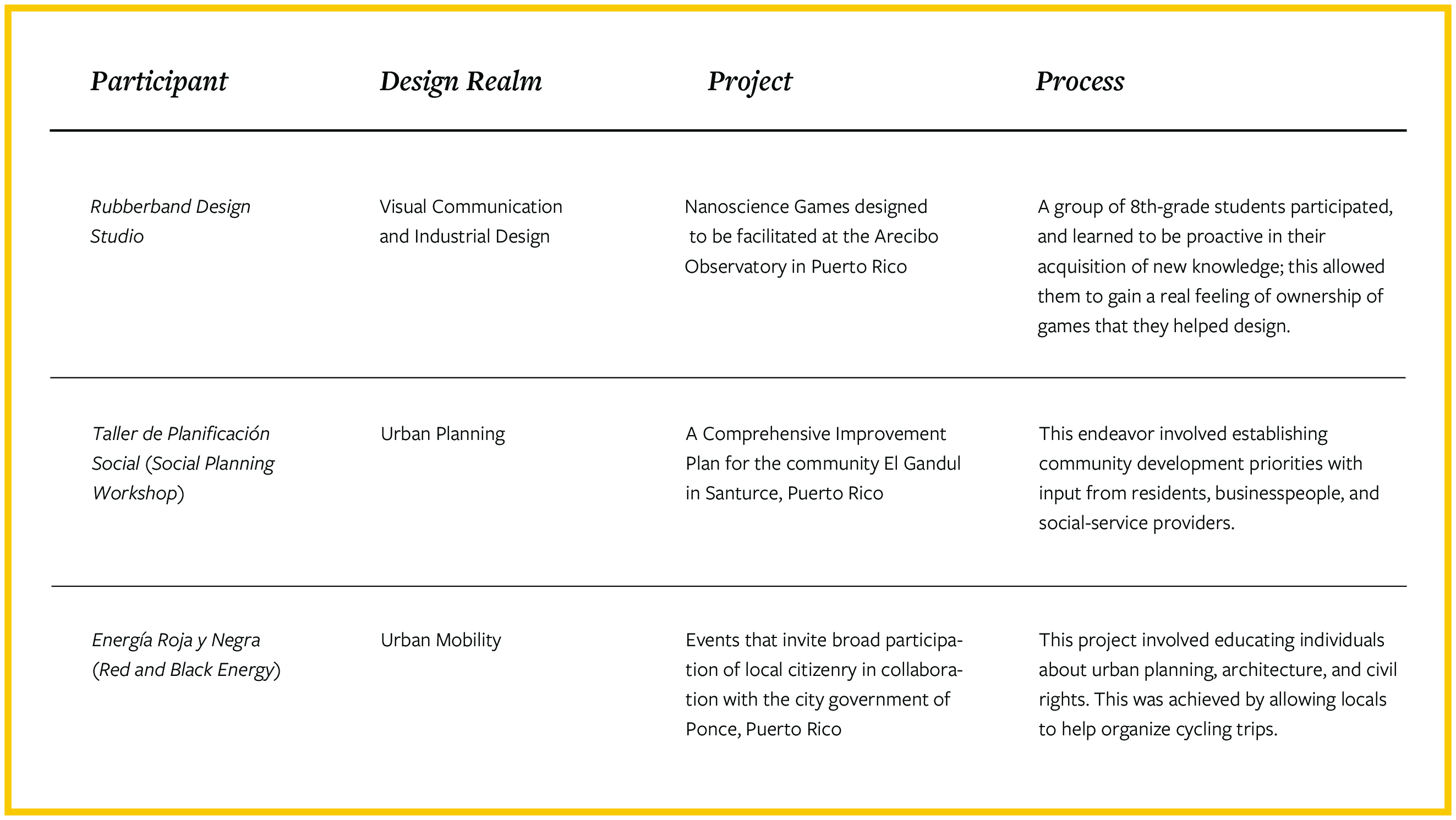 Table 2: Examples of of the diversity of projects represented in the exhibition.