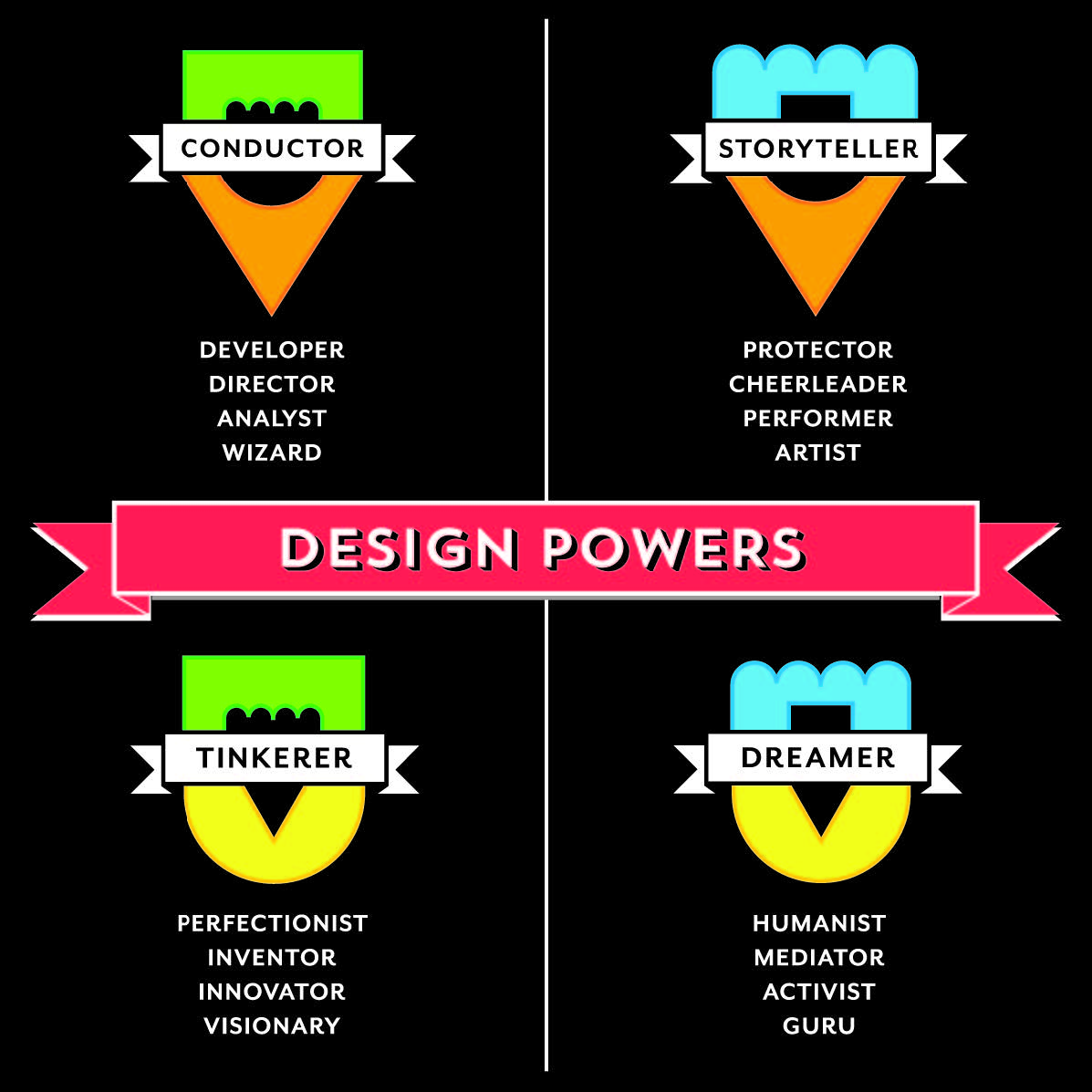 Figure 4: Each of the four dominant design profiles — Conductor, Storyteller, Tinkerer, and Dreamer — correlates with a group of four distinct design powers.