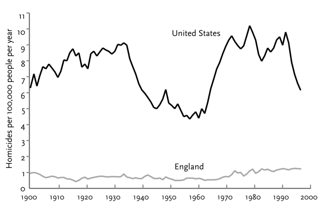 Figure two - Homicide rates in US and England 1900-2000