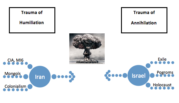 Chart 2: The Exterior Ghosts that Drive the Iranian-Israeli Double-Bind