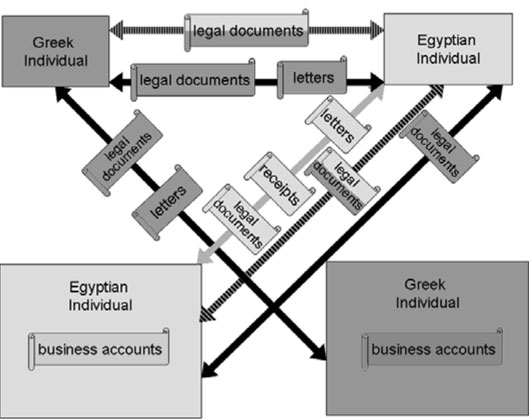Fig. 7: : Legal and private documents and correspondence between individuals