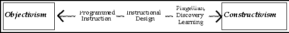 instructional design and answer selected answer Task analysis for instructional design is a process of analyzing and articulating  the kind of  select learning outcomes that are appropriate for instructional  development prioritize and sequence  according to jonassen, the answer is  no.