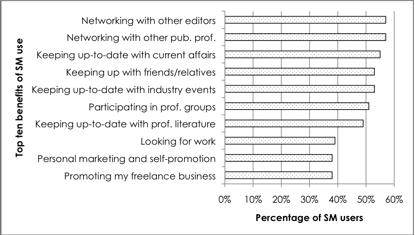 Figure  Top Ten Uses Of Social Media Tools