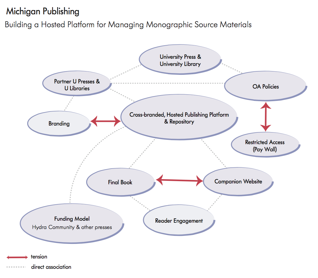 Michigan Publishing: Building a Hosted Platform for Managing Monographic Source Materials
