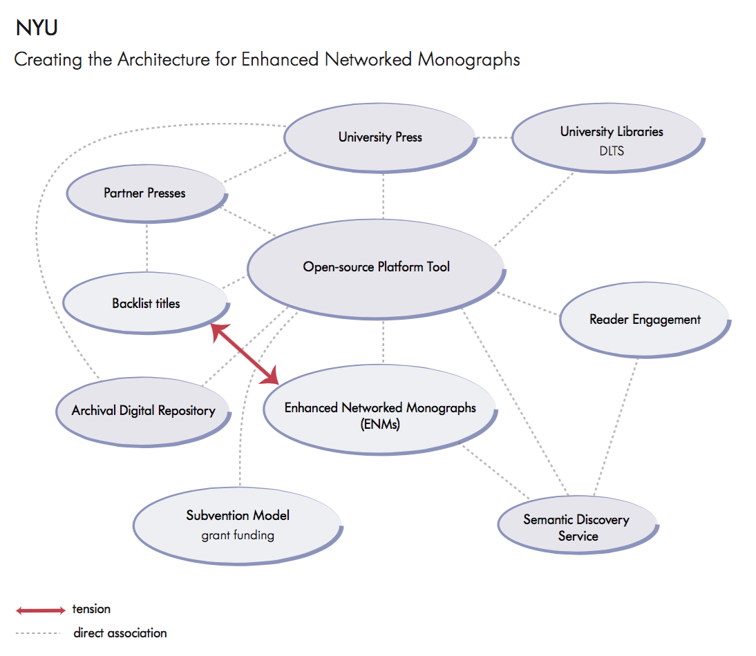 New York University: Creating the Architecture for Enhanced Networked Monographs