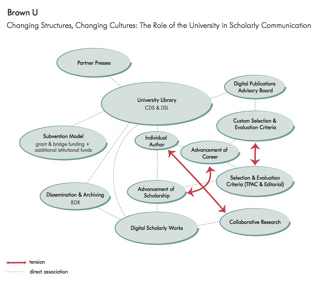 Brown University: Changing Structures, Changing Cultures: The Role of the University in Scholarly Communication