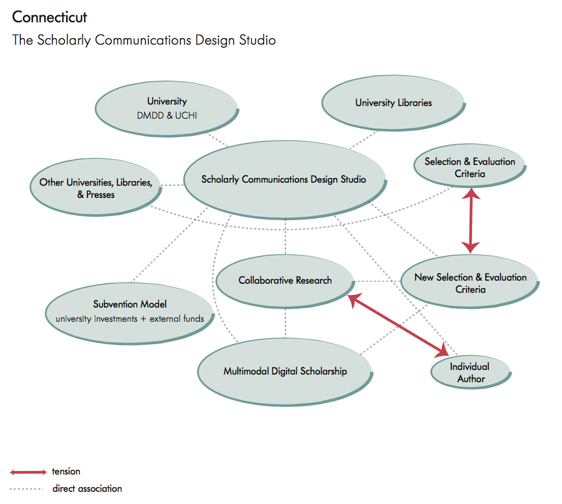University of Connecticut: The Scholarly Communications Design Studio