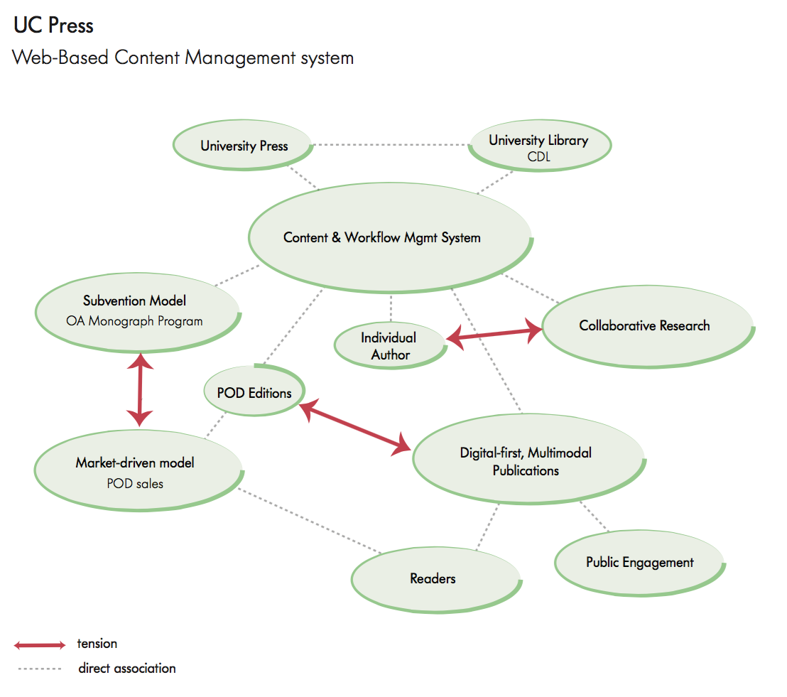 University of California: Web-Based Content Management System