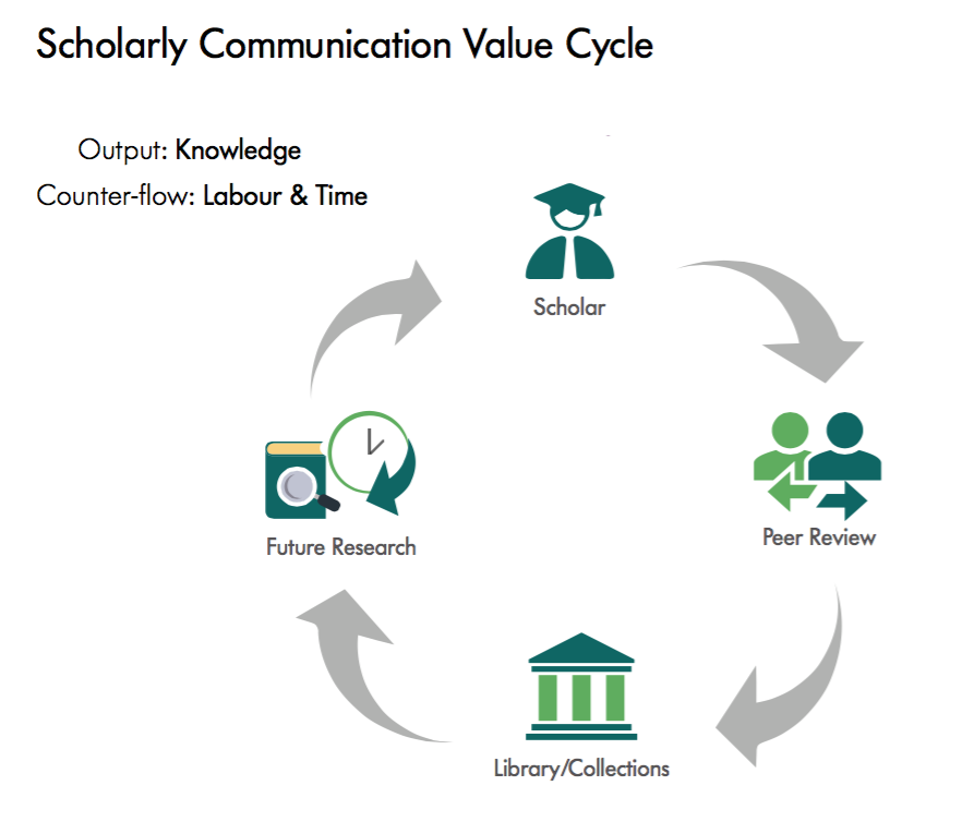 Scholarly Communication Value Cycle