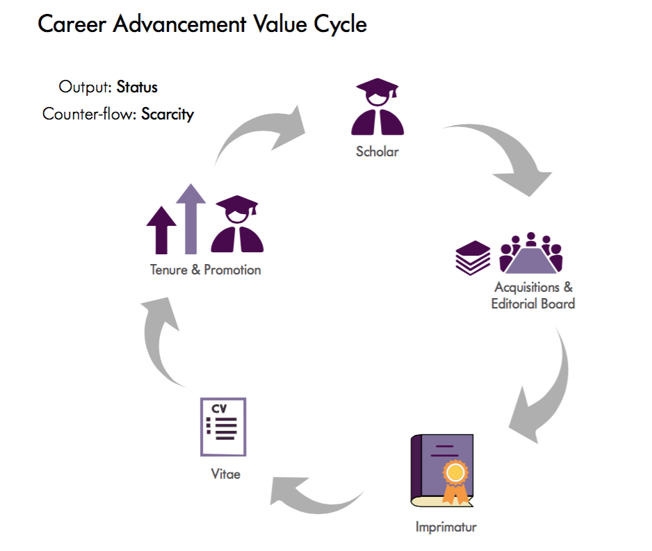 Career Advancement Value Cycle