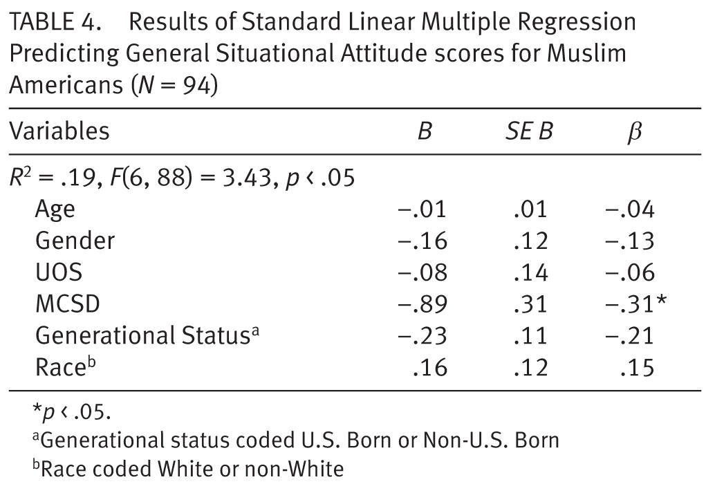"""muslim people post 9 11 2013-03-01 representational strategies for a """"postrace  experienced by arab and muslim americans and people mistaken  to discriminate in a post-9/11 world in which arab and muslim identities are considered a security."""