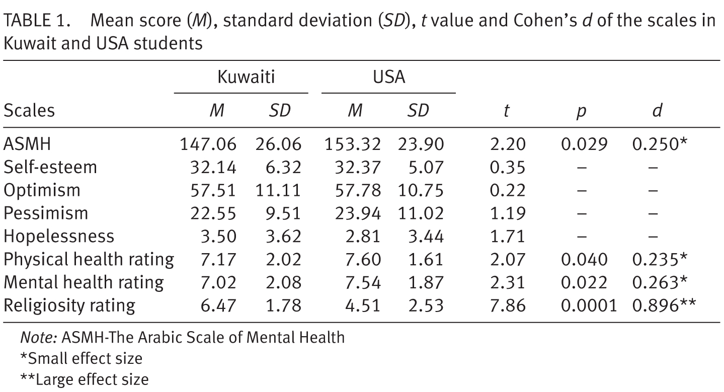 Psychiatric status rating scales factor construct 1439x779 zung self rating depression