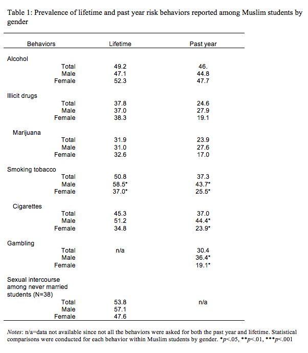 Prevalence Of Risk Behaviors Among Us Muslim College Students