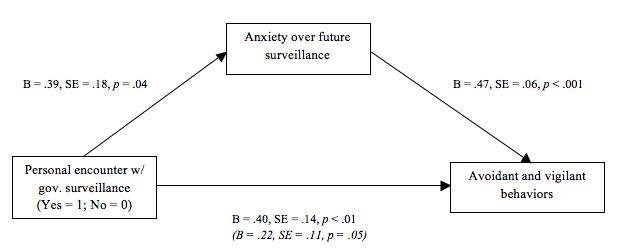 Figure 2. Mediational model with self-reported anxieties over the potential of future government surveillance mediating the link between being previously profiled and reporting avoidant and vigilant behaviors.