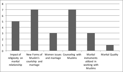 Figure 1.: Frequency of the studies on Marriage Muslim (2005-2015)