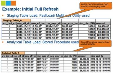 Temporal Data Update Methodologies for Data Warehousing