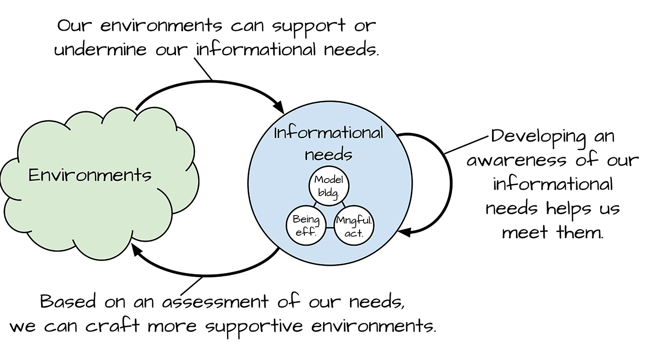 Figure 6.1. How environments impact informational needs.