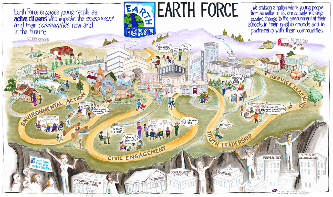 Figure 7.1. Graphic illustration of Earth Force's mission and vision.