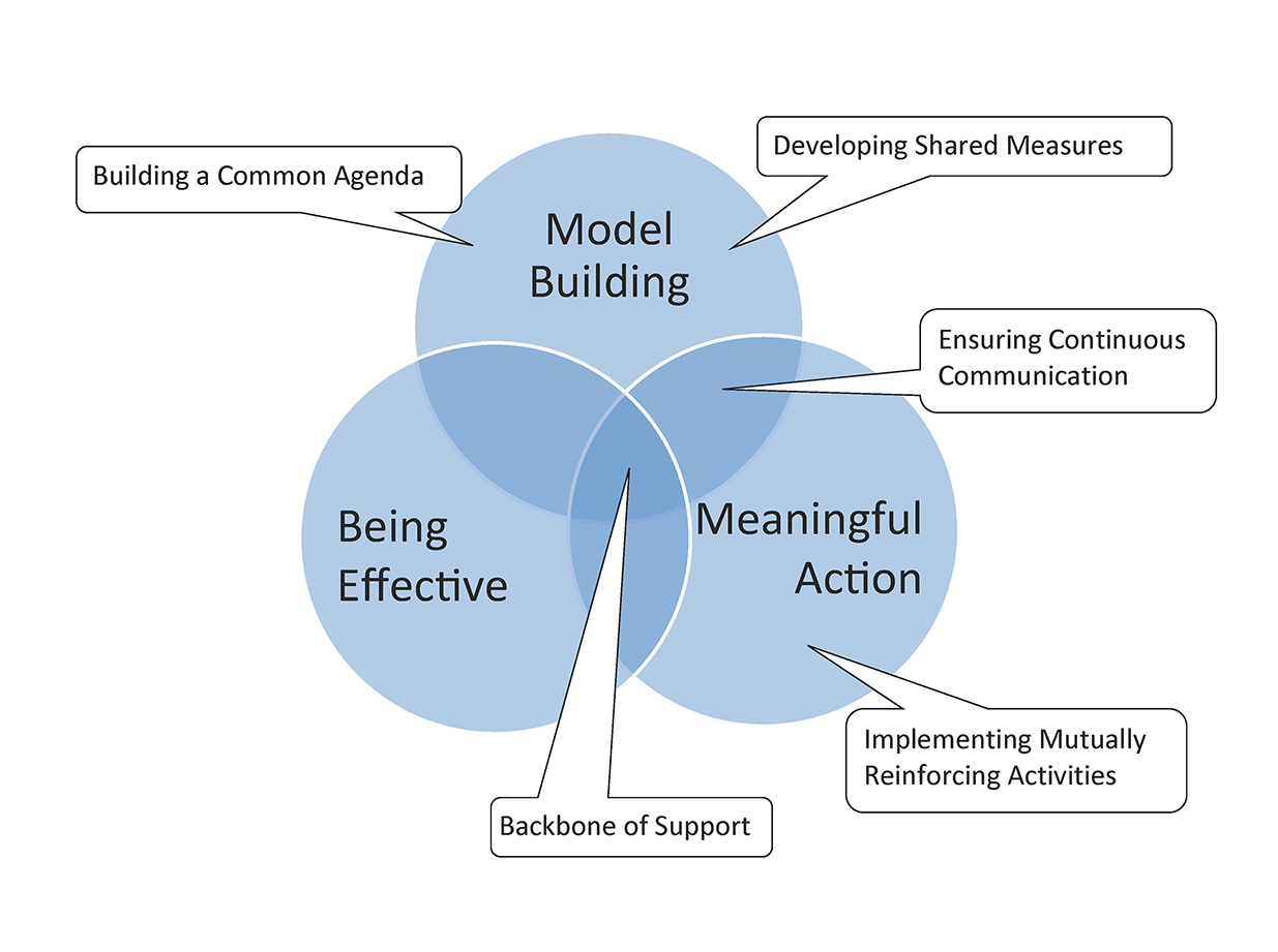 Figure 7.2. Mapping RPM framework and collective impact.