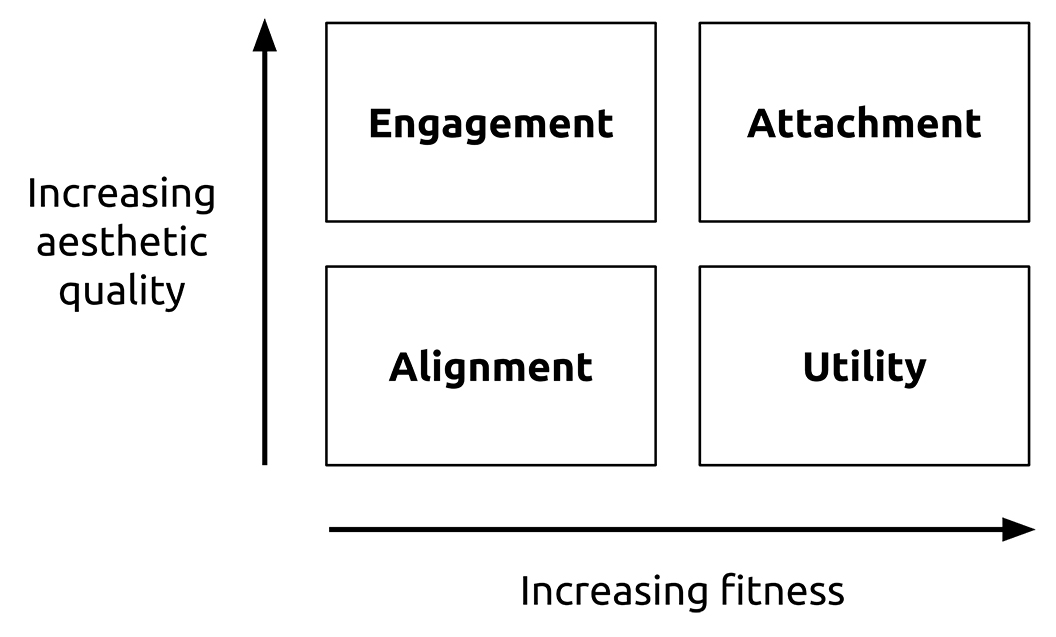 Figure 13.1. Attachment matrix. Progressive emotional involvement leads to attachment to our surroundings, a bond that enhances prospects for sustainability.