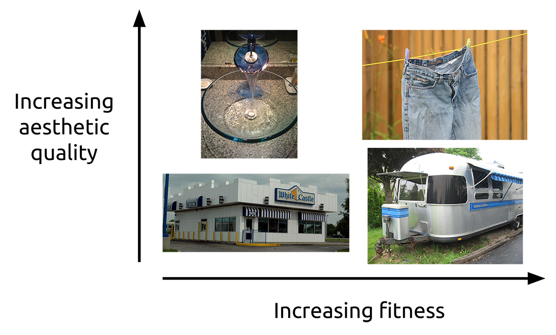 Figure 13.2. Attachment matrix illustrated with everyday objects. We appreciate Airstream trailers and are delighted by the appearance of shiny glass basins. But these feelings are not the same as for our favorite pair of blue jeans; we want them to last forever, just the way they are, and we do all we can to make that happen. (Sources: See the acknowledgments at the end of the chapter)