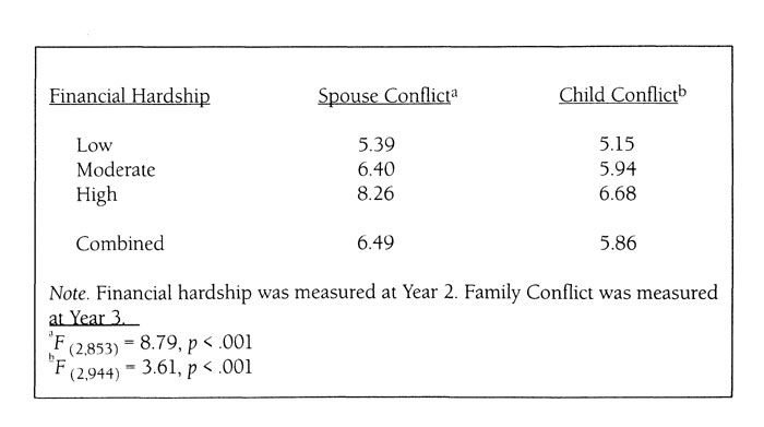 Table 2. Family Conflict Means by Financial Hardship Level