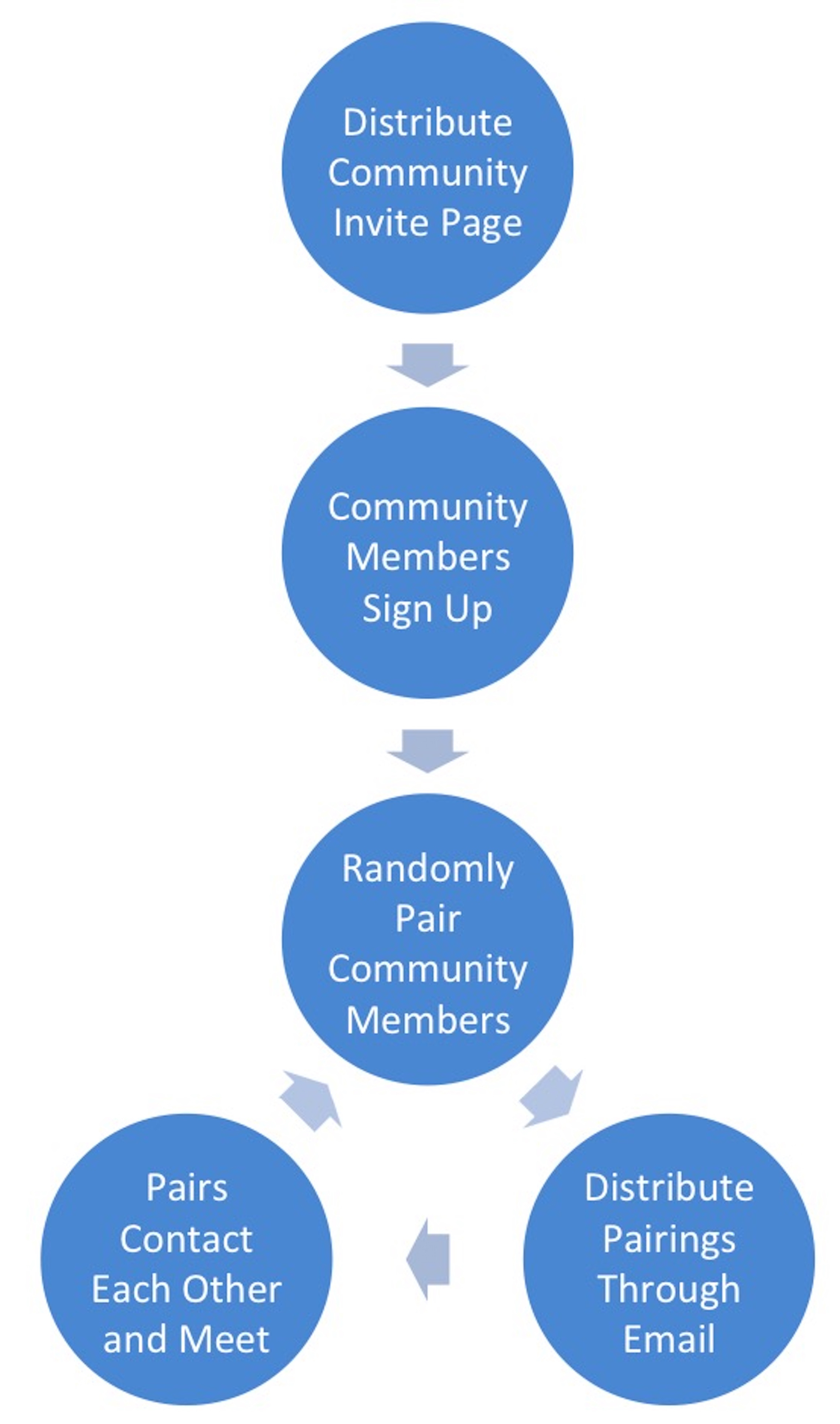 Figure 1.: Flowchart describing the process behind the SmallWorld app. First, a community administrator creates a personalized invite page and sends this page to community members. Next, members use the page to learn about SmallWorld and sign up with their name and e-mail address. SmallWorld then randomly pairs community members. These pairings are distributed through e-mail. After being paired, community members contact each other and set up a meeting over lunch, coffee, or another one-on-one interaction. These steps are repeated at a regular interval determined by the community: weekly, monthly, or any other frequency.
