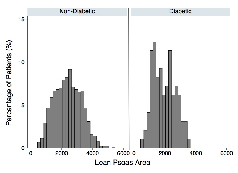 Figure 2.: Comparison histograms of lean psoas area (LPA) in nondiabetic and diabetic patients.