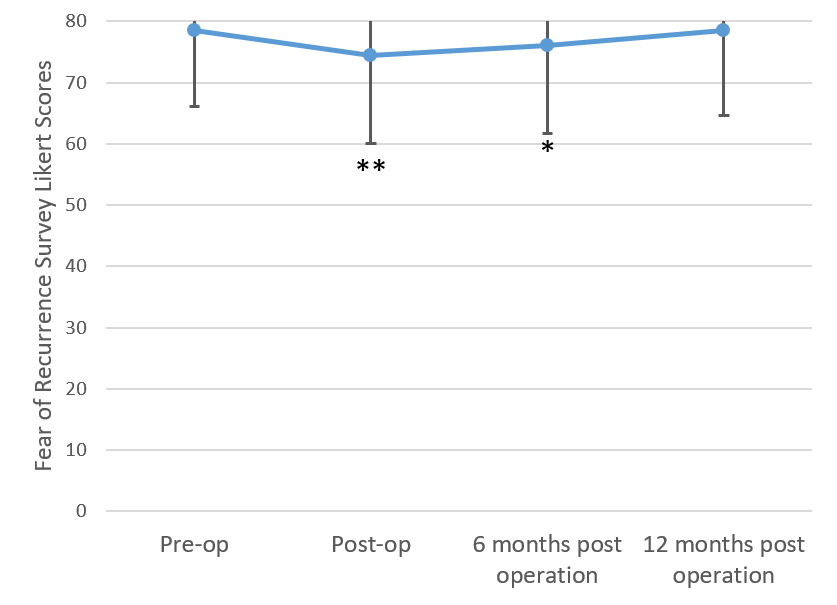 Figure 1. Fear of Recurrence Score Trend from Preoperation to 12 Months after the Operation
