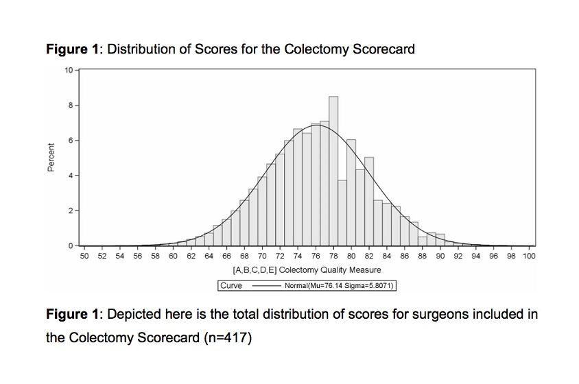 Figure 1. Distribution of Scores for the Colectomy Scorecard: Depicted here is the total distribution of scores for surgeons included in the Colectomy Scorecard (n = 417).