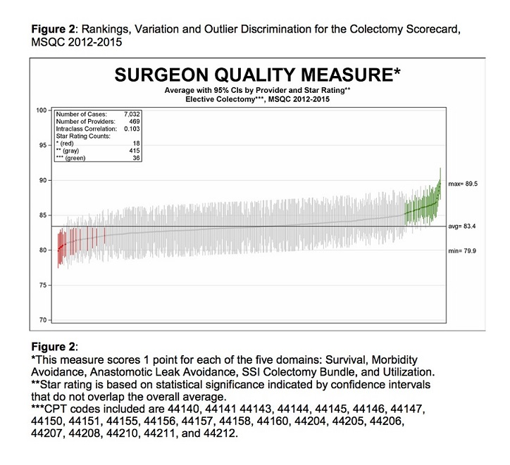 Figure 2. Rankings, Variation and Outlier Discrimination for the Colectomy Scorecard, MSQC 2012–2015: *This measure scores 1 point for each of the five domains: survival, morbidity avoidance, anastomotic leak avoidance, SSI colectomy bundle, and utilization.