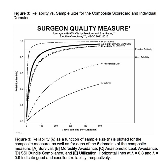 Figure 3. Reliability vs. Sample Size for the Composite Scorecard and Individual Domains: Reliability (λ) as a function of sample size (n) is plotted for the composite measure, as well as for each of the 5 domains of the composite measure: [A] survival, [B] morbidity avoidance, [C] anastomotic leak avoidance, [D] SSI bundle compliance, and [E] etilization. Horizontal lines at λ = 0.8 and λ = 0.9 indicate good and excellent reliability, respectively.