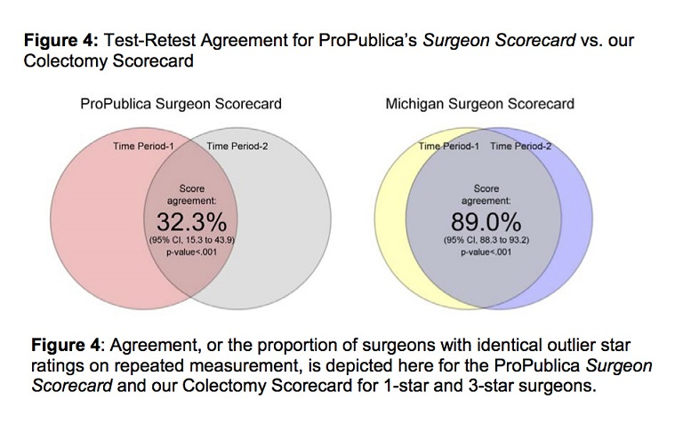 Figure 4. Test-Retest Agreement for ProPublica's Surgeon Scorecard vs. our Colectomy Scorecard: Agreement, or the proportion of surgeons with identical outlier star ratings on repeated measurement, is depicted here for the ProPublica Surgeon Scorecard and our Colectomy Scorecard for 1-star and 3-star surgeons.