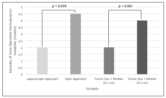 Figure 1. Operative Approach and Tumor Size Predict HDI in Pheochromocytoma Resection: There were 62 total patients with pheochromocytoma.  N for the tumor size < median and tumor size > median is thus 62/2 = 31 for each.  N for lap approach is 46 and for open approach is 16