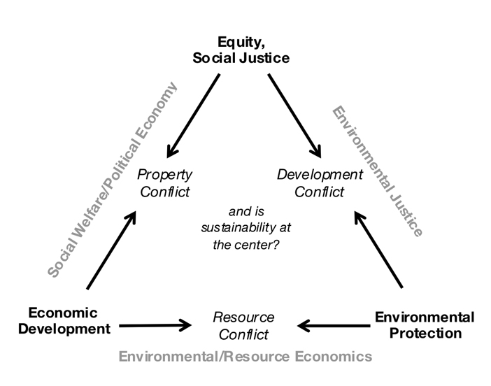 essay on economic development and environment Free essay: economic growth is a necessary but not sufficient condition of economic development there is no single definition that encompasses all the.