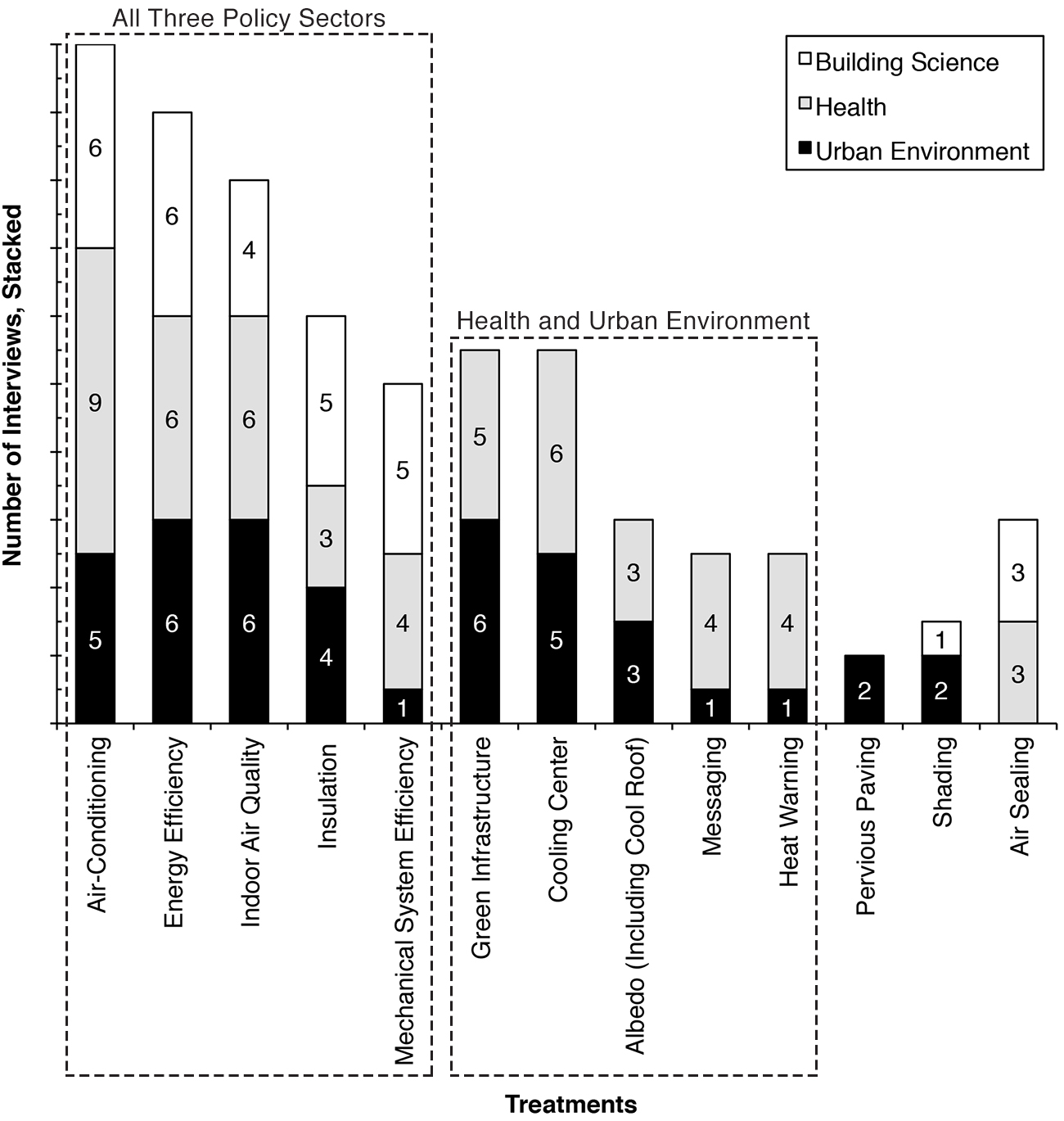 Figure 1: Treatments Discussed by Sector (Note: Treatments were counted only once per interviewee. Treatment types were narrowly coded; interviewees had to mention that the strategy was used by their program or that they felt it might be an effective way to reduce exposure.)