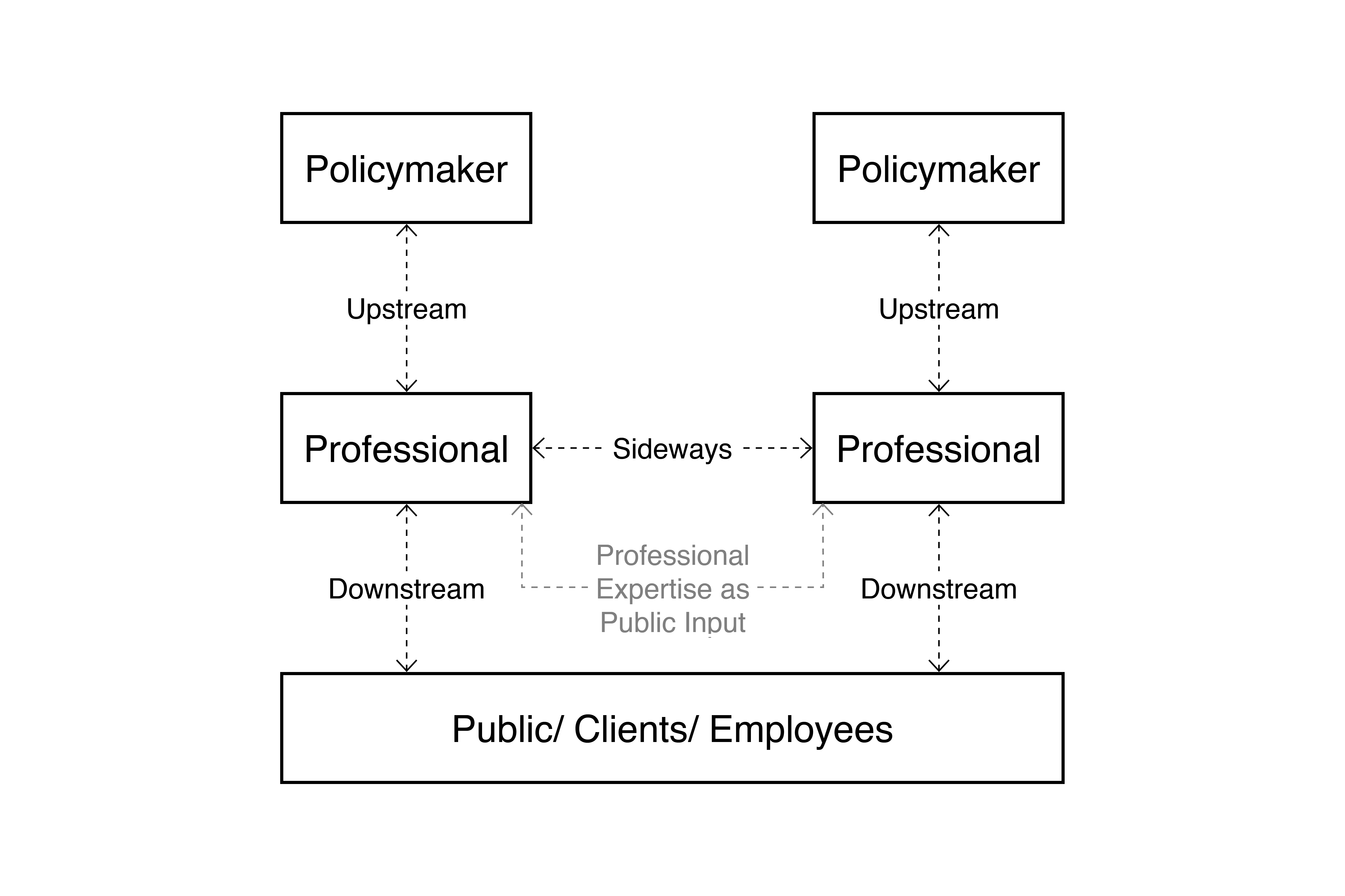 Figure 2: Professionals Collaborating Through Middle-Out Actions (Adapted from Janda and Parag 2013)